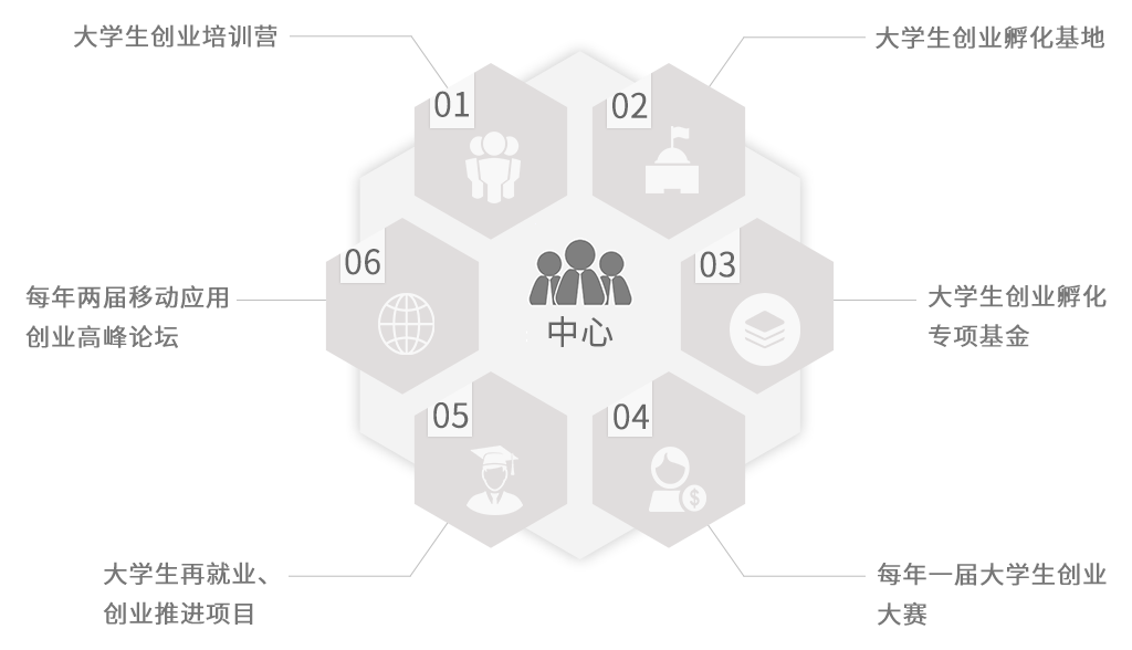 大学生创业孵化中心计划